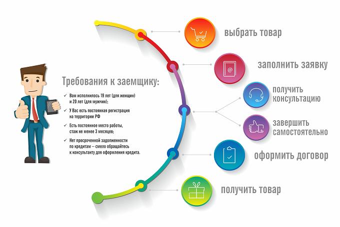 Интернет магазин челябинск кредит список документов для кредита в сбербанке